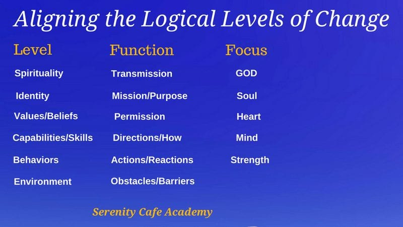 NLP Logical Levels of Change