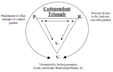 Codependency in Relationships Image