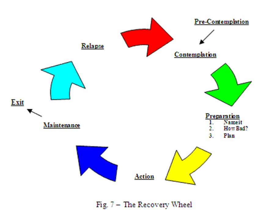 Stages of Change and the Recovery Wheel