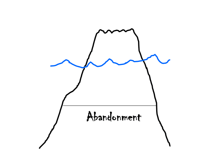 the Iceberg model of abandonment issues